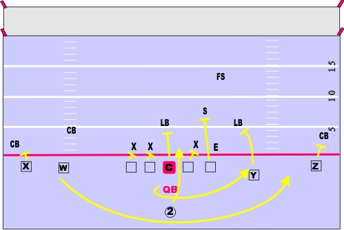 trap option spread offense