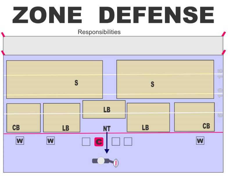 Youth Flag Football Defense Strategy Football Times